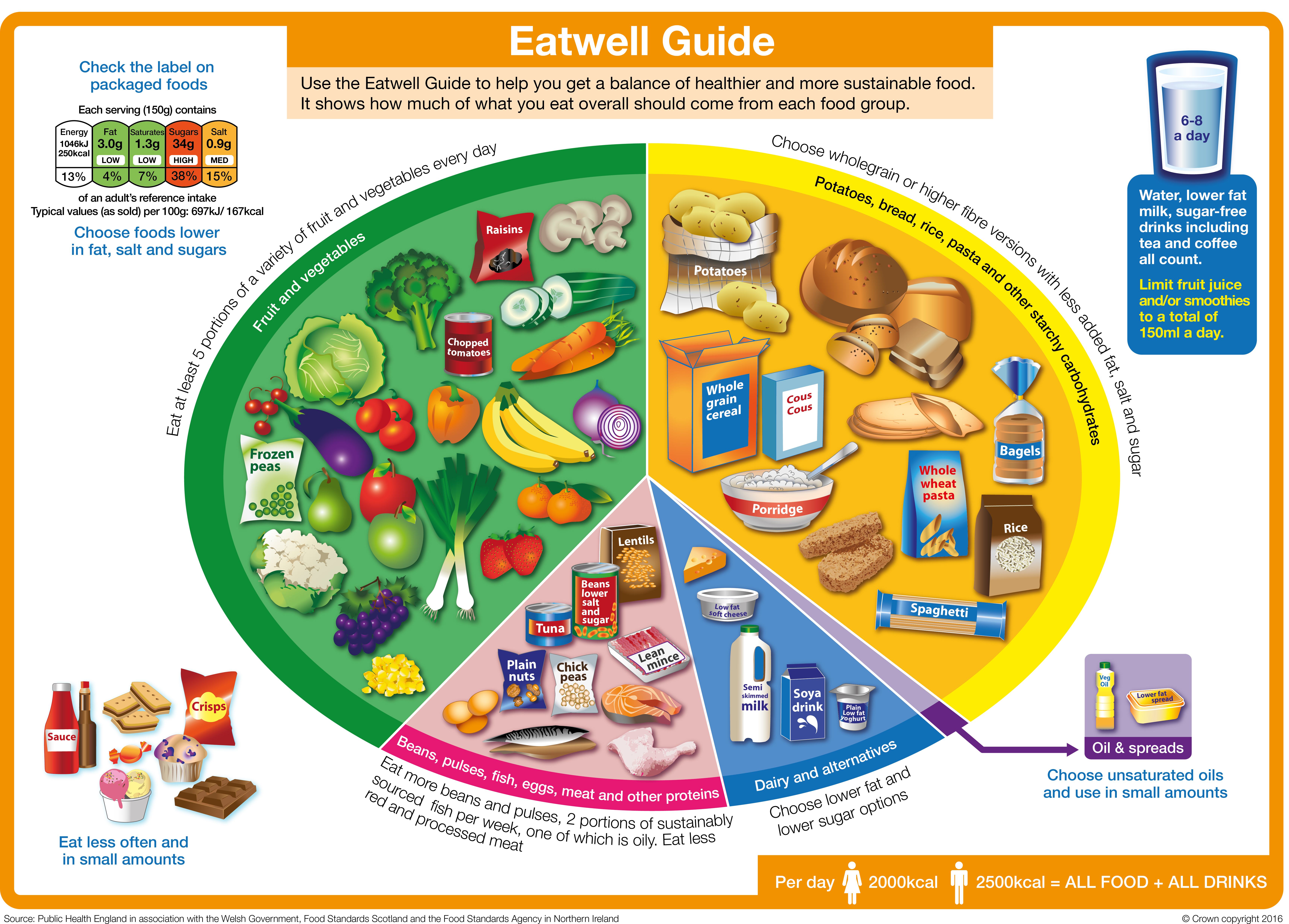 UK Government's Eatwell Guide Image